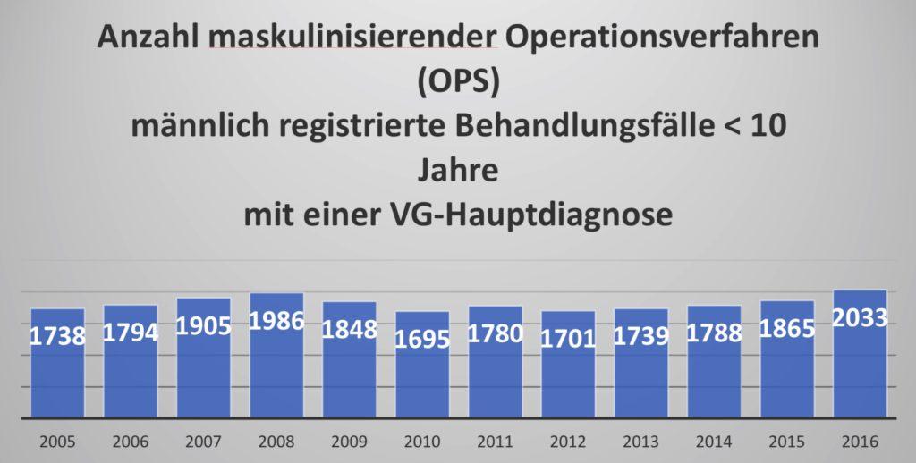 Bild Statistik maskulinisierende Operationen